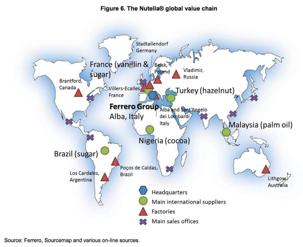 mappa catena di valore della nutella