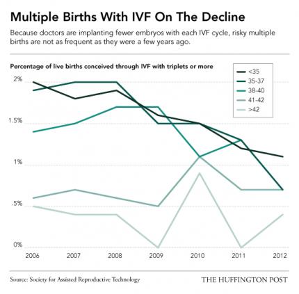IVF_triplets