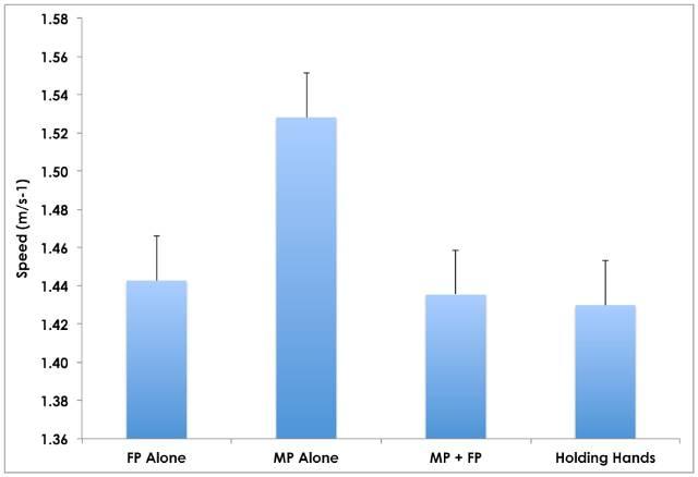 Grafico a barre sulle differenze di ritmo di camminata