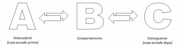 disegno comportamento ambiente