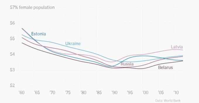 grafico popolazione donne
