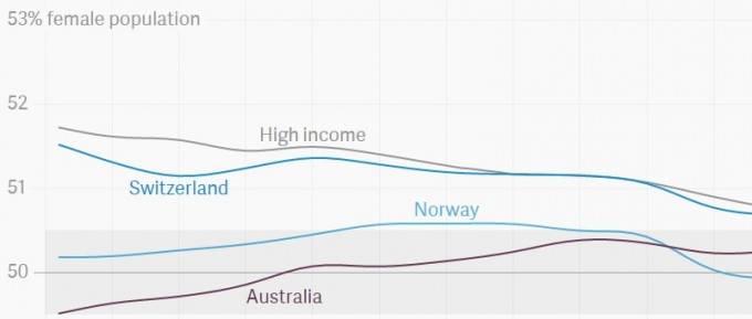 grafico donne paesi sviluppati