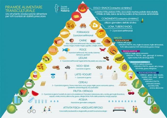 La nuova piramide alimentare per i bambini: non solo pasta, ma anche quinoa