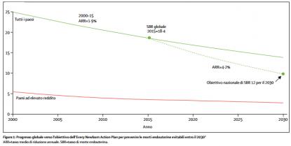 programma prevenzione mortalità
