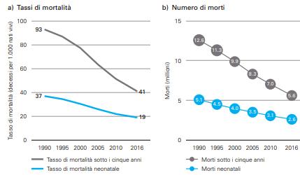 tassi mortalità infantile