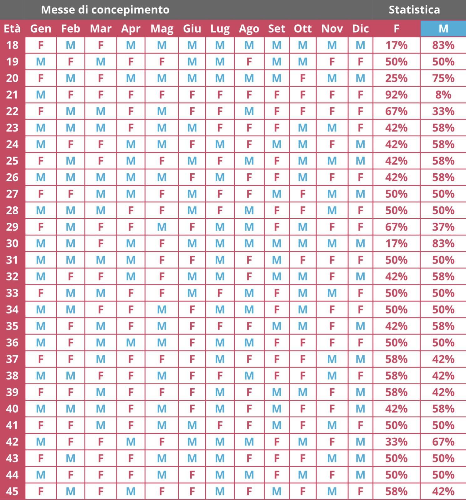 Calendario Concepimento Cinese.Calendario Cinese Per Scoprire Il Sesso Del Nascituro Prima