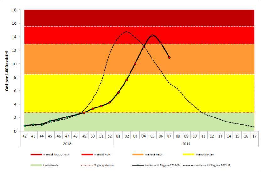 influenza epidemia calo