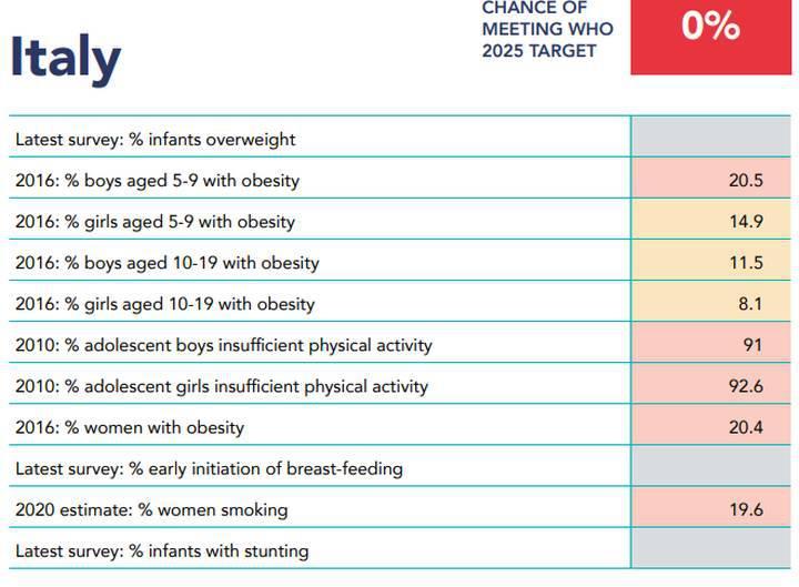 Obesit%C3%A0-infantile-dati-per-lItalia Obesità Infantile - un grande problema
