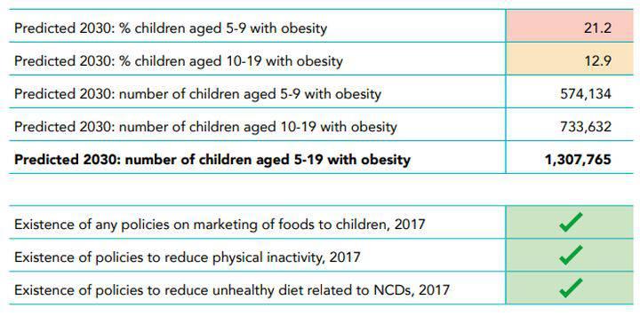 Obesit%C3%A0-infantile-dati-per-lItalia1 Obesità Infantile - un grande problema