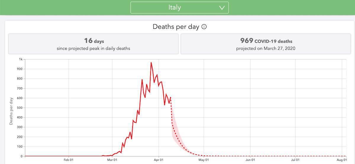 fine epidemia italia