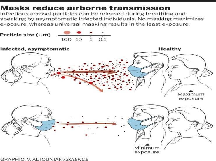 Mascherine limitano trasmissione virus