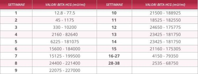 tabella beta hcg
