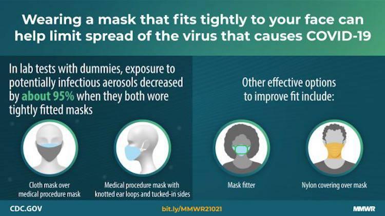 test CDC su mascherine